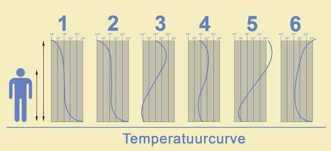 Briotherm - Temperatuurcurve